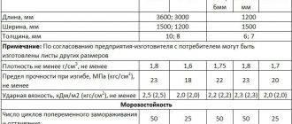 Плоский шифер размеры листа: гост, применение, технические характеристики, плюсы и минусы асбестоцементного покрытия