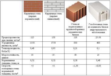 Основные размеры блоков газобетонных - классификация