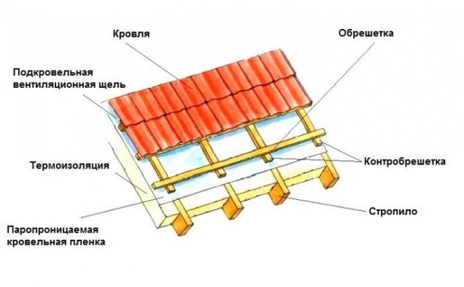 Укладка шифера на крышу: как класть правильно, как укладывать, положить и уложить с подрезкой углов