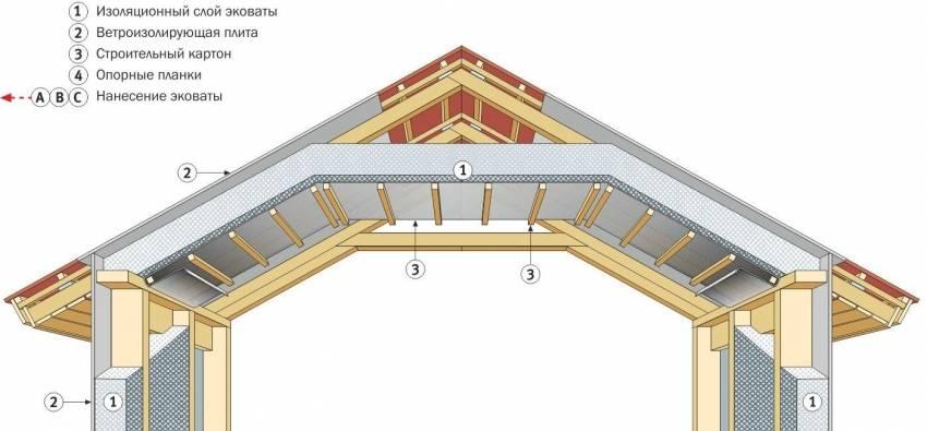 Виды конструкций двухскатной крыши с мансардой, устройство и последовательность монтажа