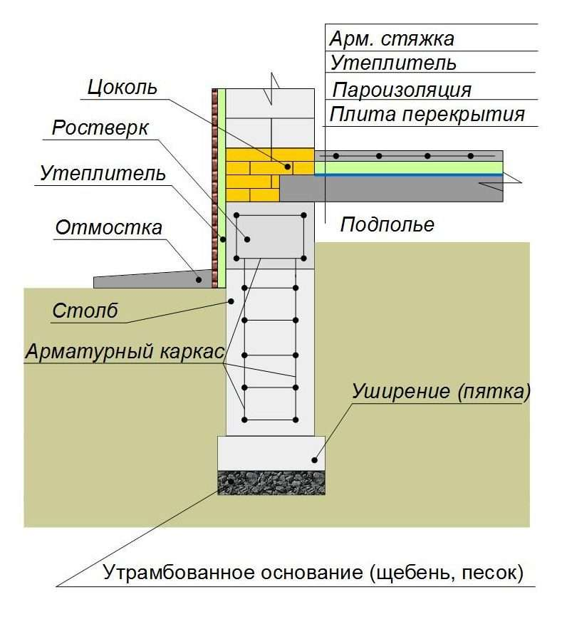 Утепление свайного фундамента: технология теплоизоляции деревянного дома пеноплексом и пенополистирола своими руками