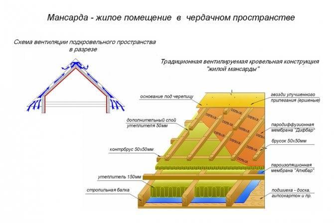 Стропильная система ломаной крыши: расчет, проектирование, монтаж