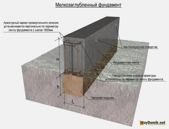 Гидроизоляция мелкозагубленного ленточного фундамента своими руками в земле: нужно ли это делать и какой вид наиболее оптимален