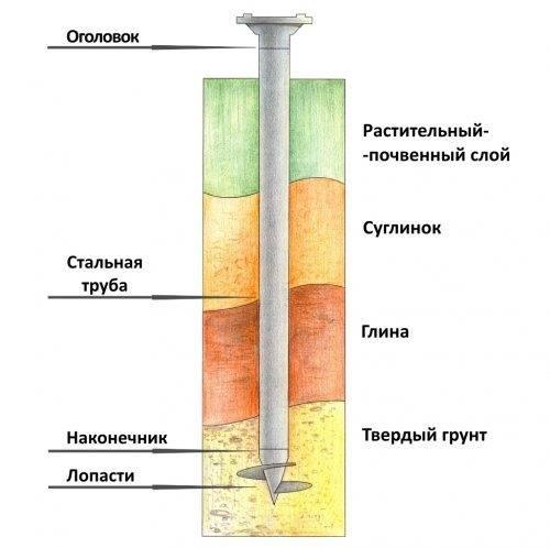 Сваи для теплицы: виды и размеры (маленькие, усиленные, винтовые со сварным и литым наконечником), цена за штуку и монтажа под ключ