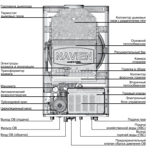 Газовый котел navien deluxe 24 квт: отзывы владельцев, инструкция для настенных двухконтурных моделей, а также технические характеристики