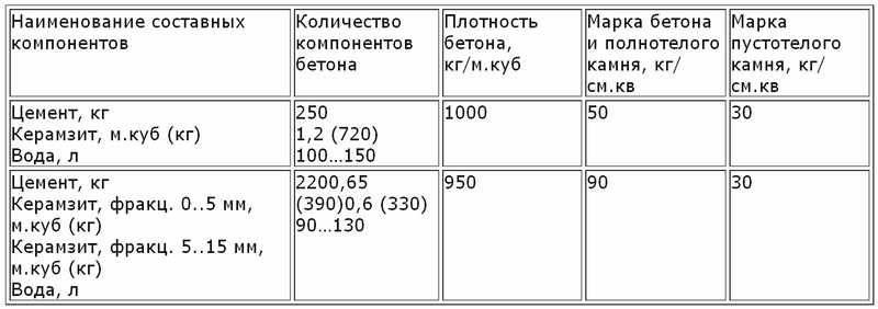 Размеры керамзитобетонных блоков: стандарты для керамзитных изделий