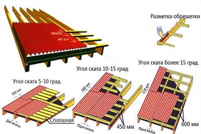 Расчет кровли из профнастила - калькулятор онлайн поможет рассчитать норму покрытия на 1 м2