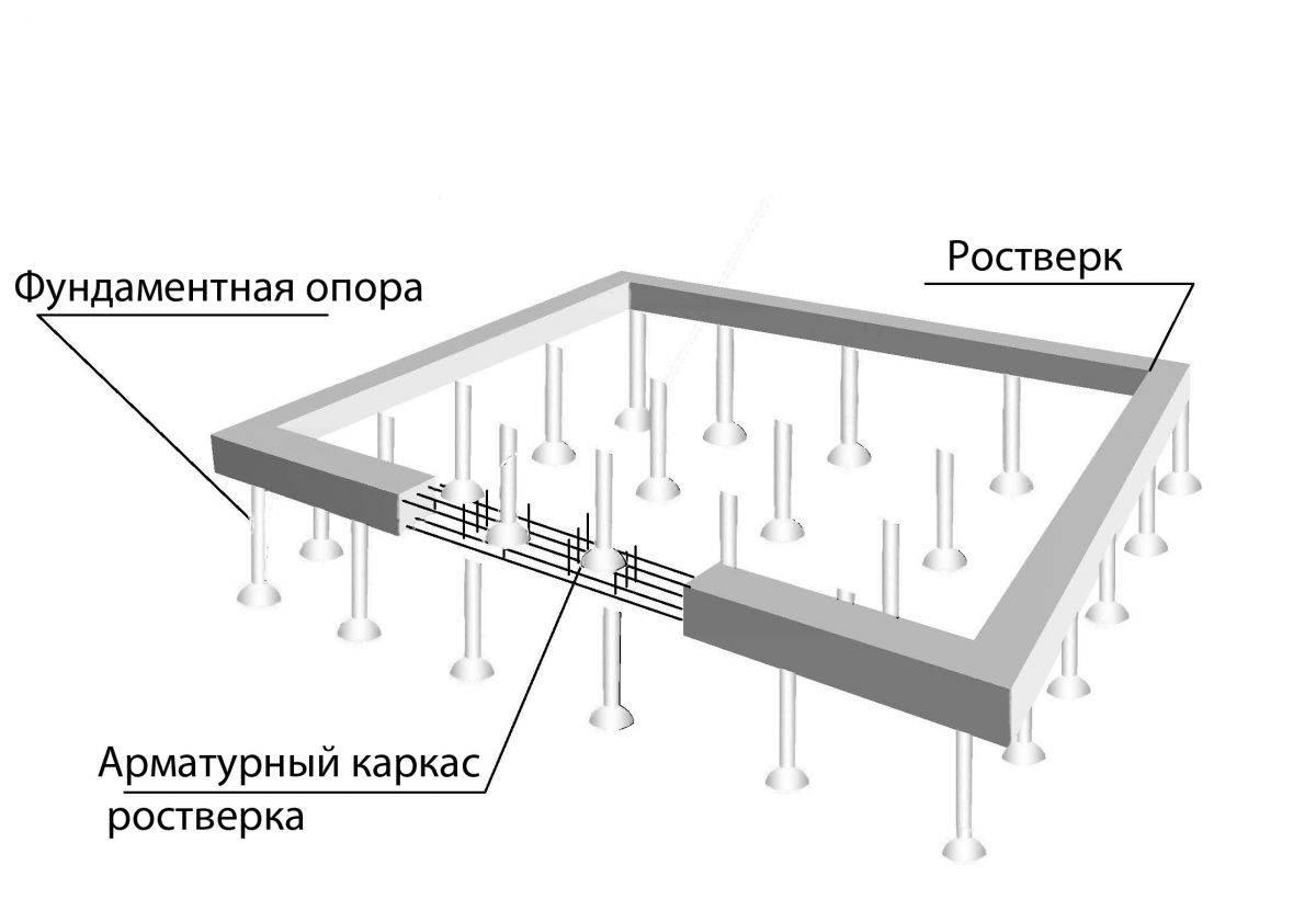 Монолитный железобетонный фундамент - обзор и особенности технологии