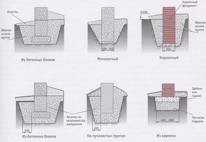 Подробно о разметке столбчатого фундамента