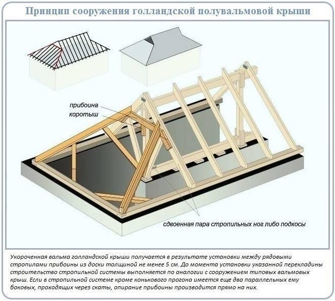 Расчет полувальмовой крыши