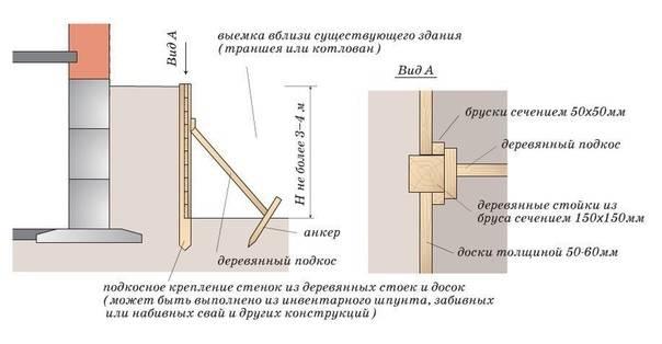 Правила проведения земляных работ и техника безопасности