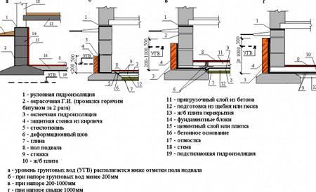 Пошаговая инструкция по возведению свайно-ростверкового фундамента своими руками