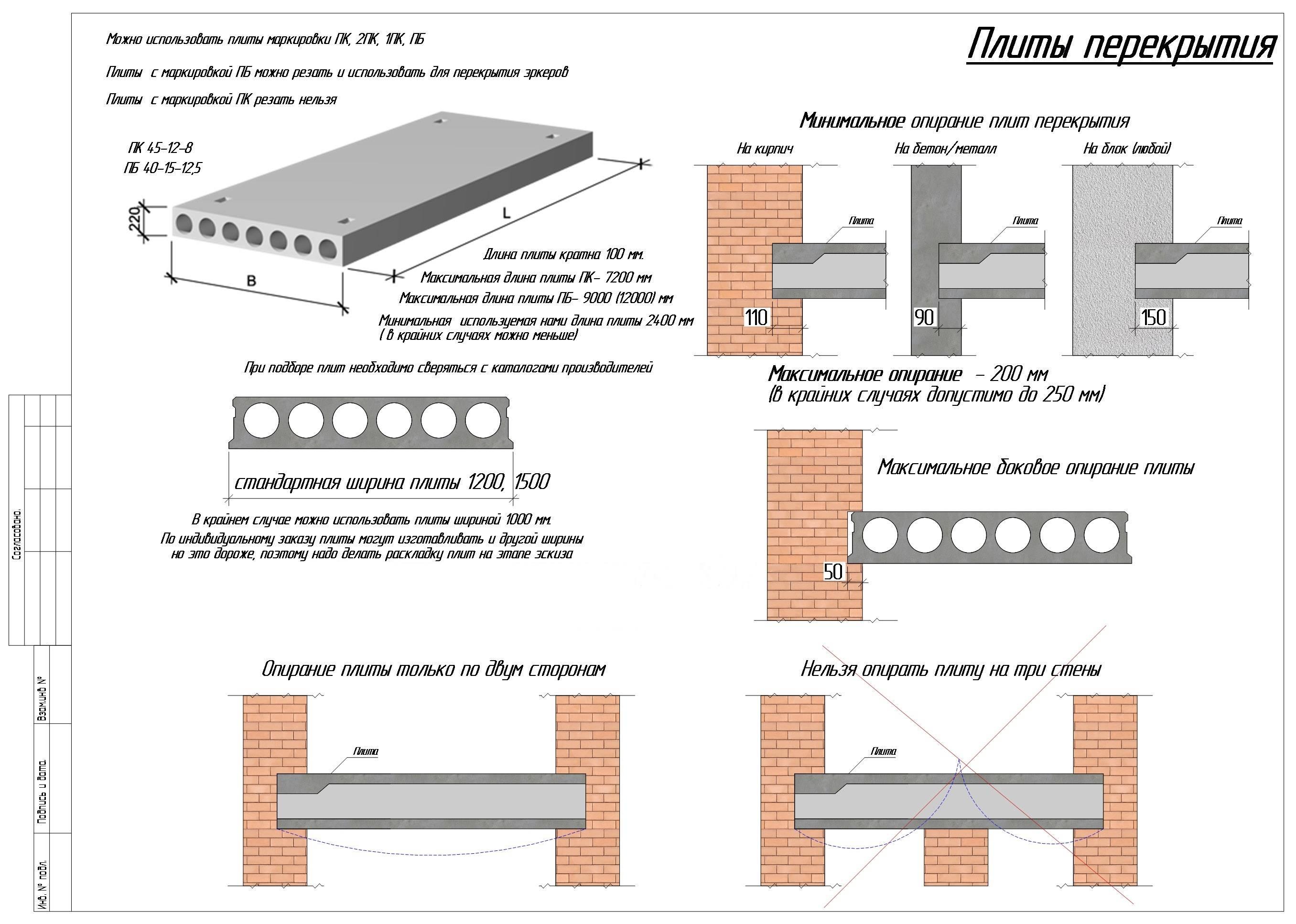Правила установки перемычек над окнами - строительный журнал palitrabazar.ru