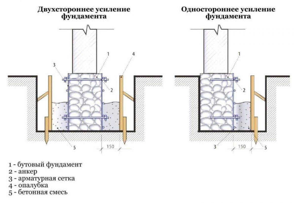 Особенности свайного фундамента: плюсы и минусы