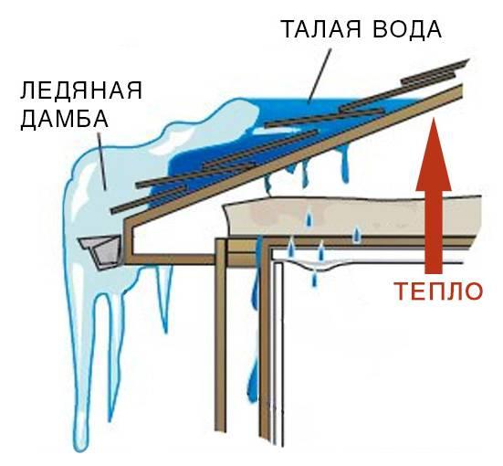 Какой минимальный угол наклона крыши из металлочерепицы должен быть — расчеты и схемы