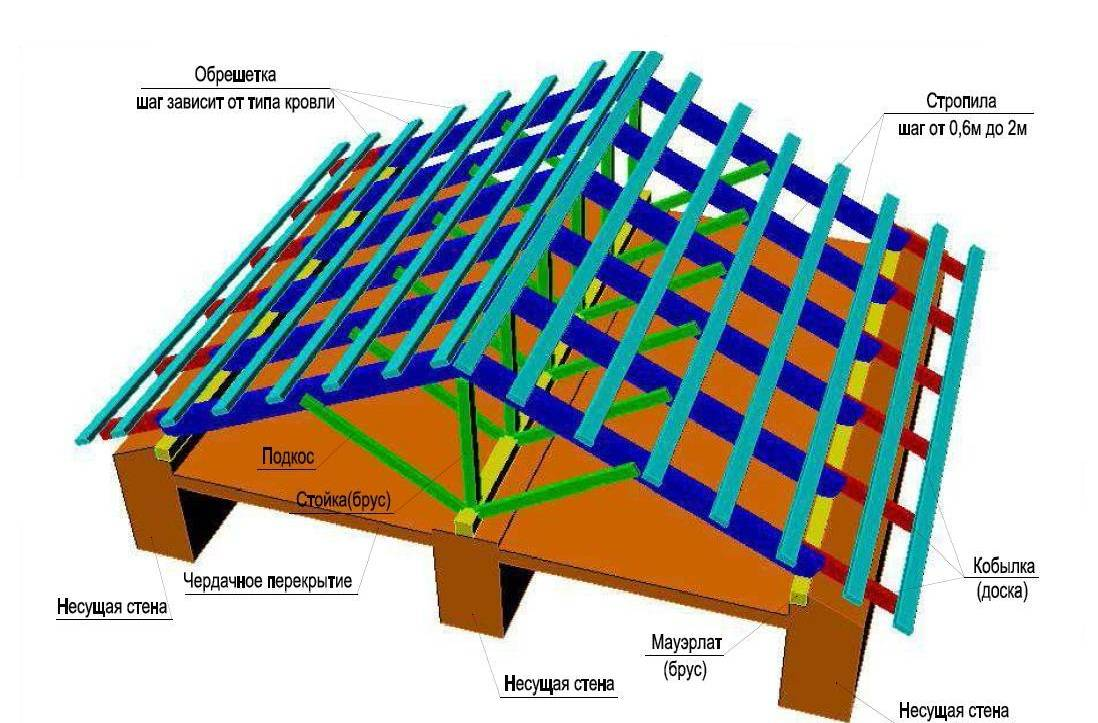 Схема мансарды двухскатной крыши - клуб мастеров