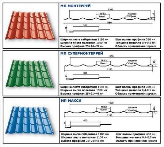Металлочерепица: размеры листа, как выбрать рабочую ширину, детали для крыши на видео и фото