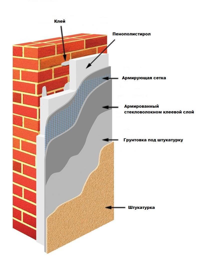 Утепление стен экструдированным пенополистиролом своими руками | тепломонстр