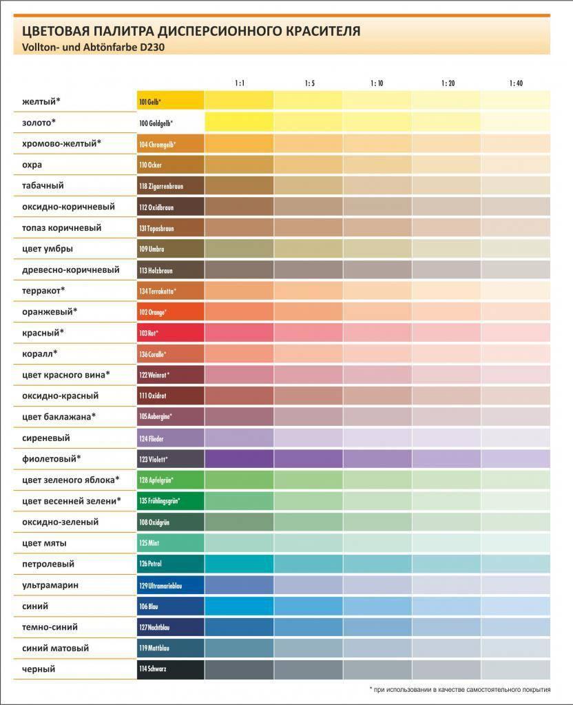 Что такое колеровка краски и как получить нужный оттенок вручную и компьютерным способом