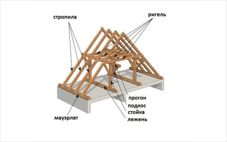 Ломаная мансардная крыша: строительство своими руками, чертежи двускатной кровли, изготовление проекта с выносом, монтаж системы