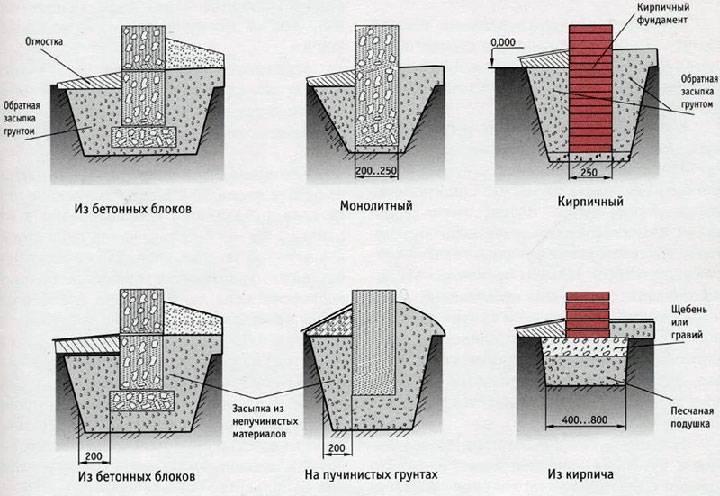 Фундаменты глубокого заложения - виды и типы