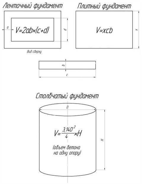 Расчет стоимости ленточного фундамента