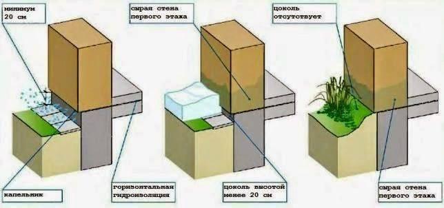 Как определить высоту цоколя
