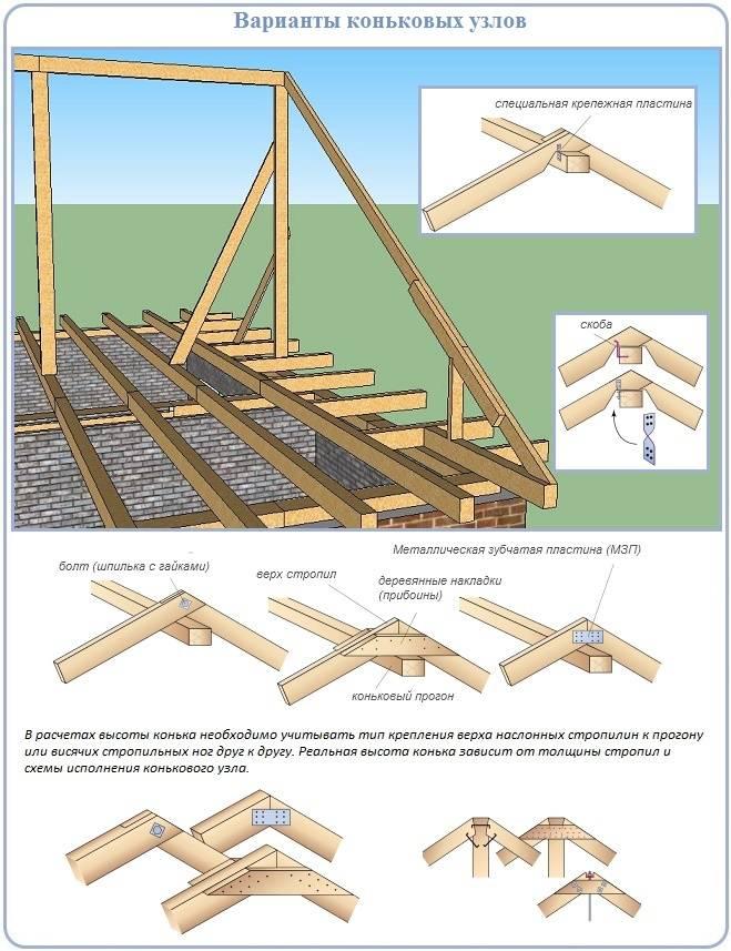 Как рассчитать высоту крыши, фото и видео инструкции