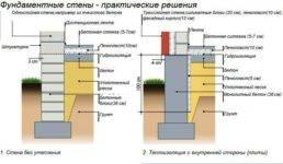 Устройство ленточного фундамента и пола по грунту