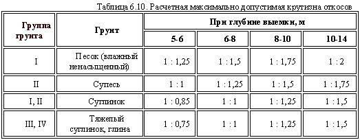 Расчет объемов земляных работ
