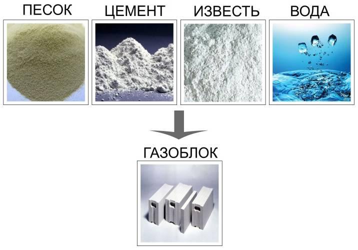 Состав газобетона и основы изготовления