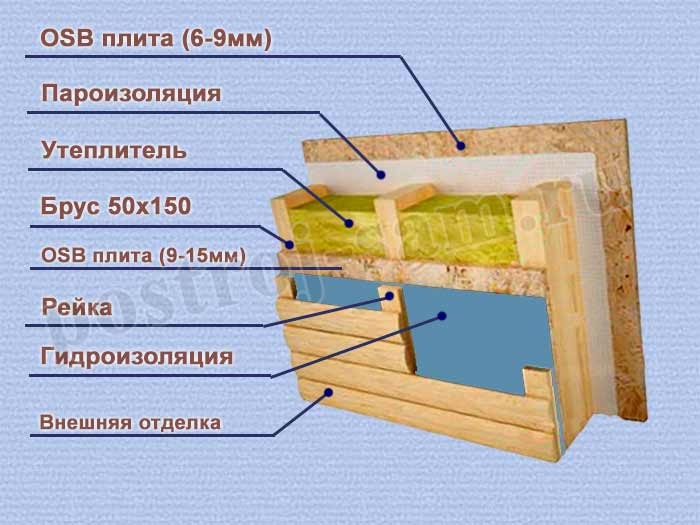Как сделать обвязку каркасного дома: выбор материала, технологические требования, верхняя и нижняя обвязка