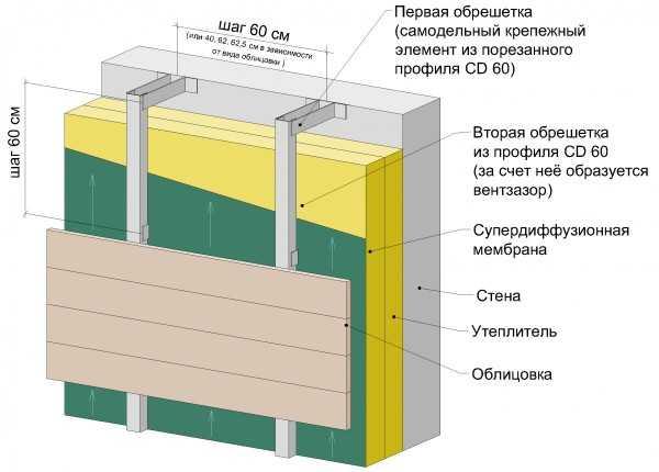 Монтаж фасадных и цокольных панелей для наружной отделки дома своими руками