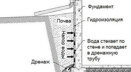 Нюансы возведения прифундаментального дренажа: функции, разновидности, устройство