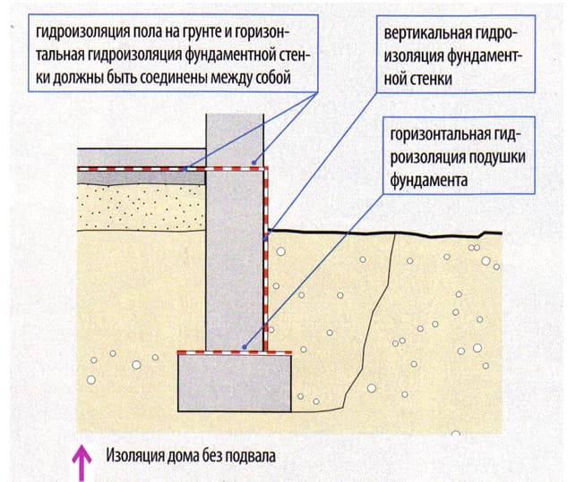 » инъекционная гидроизоляция: важность осуществления
