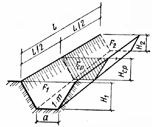 Рытье котлована под фундамент: глубина и ширина, разработка, как выкопать правильно?