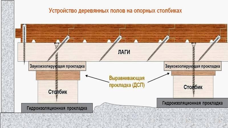 Пол по грунту в ленточном фундаменте с кирпичным цоколем