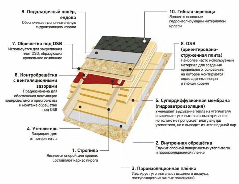 Правила устройства кровли из мягкой черепицы – технология монтажа кровельного материала