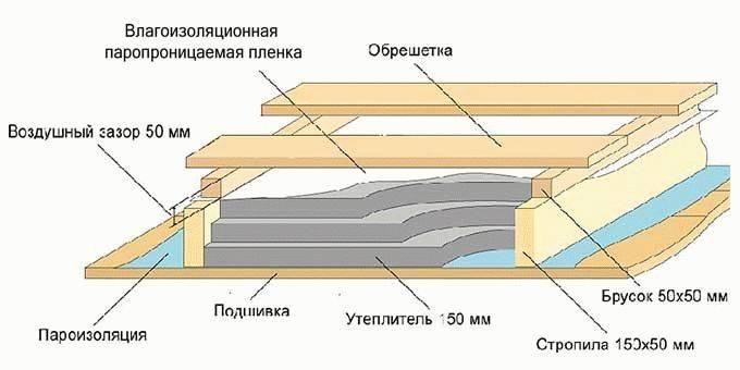 Как утеплить мансарду пенопластом, пенополиуретаном, минватой и другими утеплителями