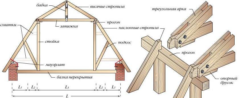 Как правильно изготовить стропила для двухскатной крыши своими руками, а так же их виды и способы усиления стропильной системы