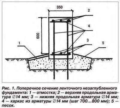 Заливка фундамента: как рассчитать объём бетона в кубах + калькулятор