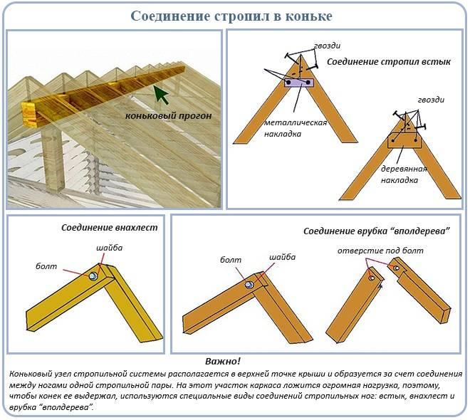 Высота конька двускатной крыши: функции и назначение