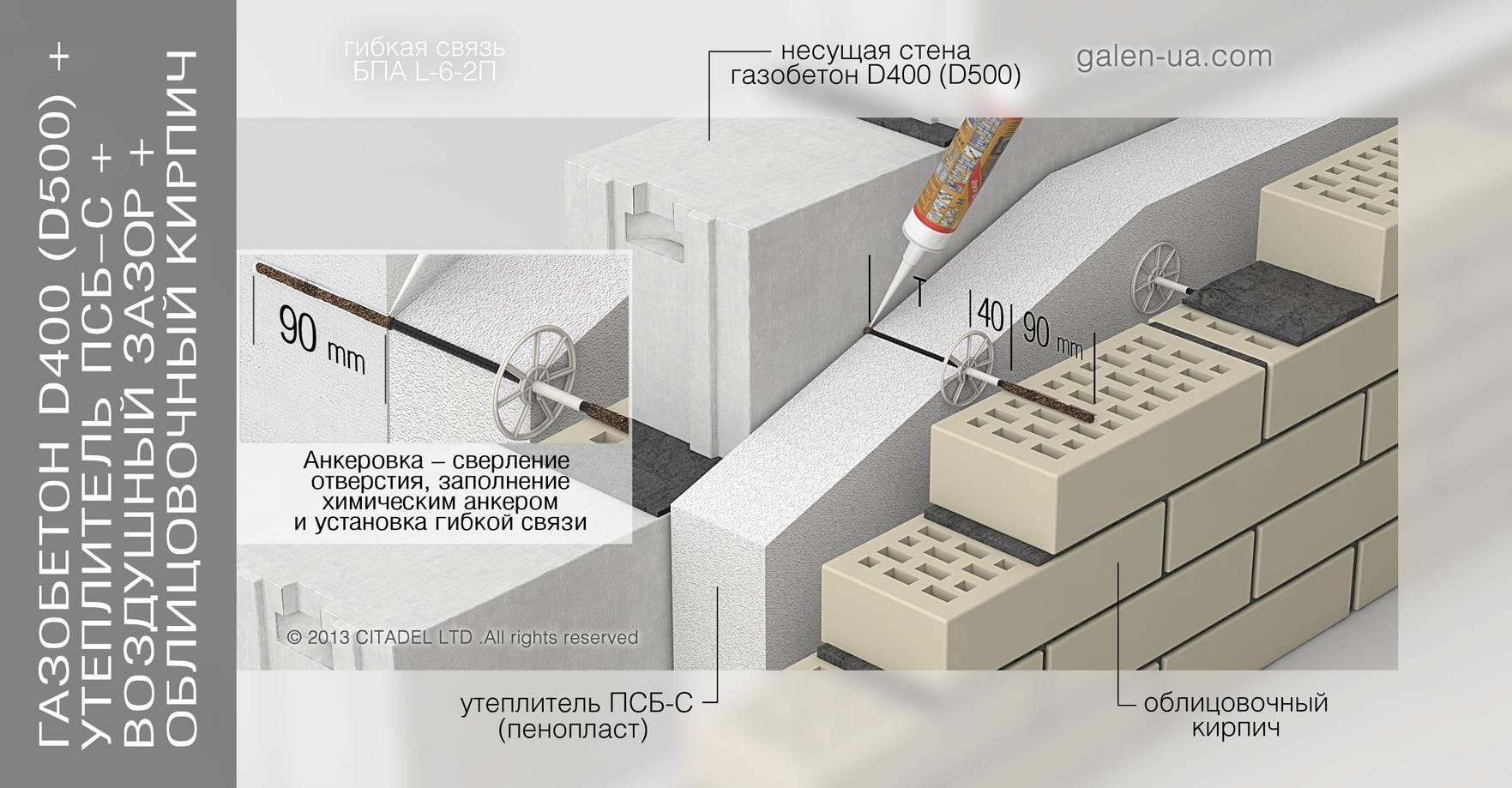 Гибкие связи для газобетона и облицовочного кирпича: виды