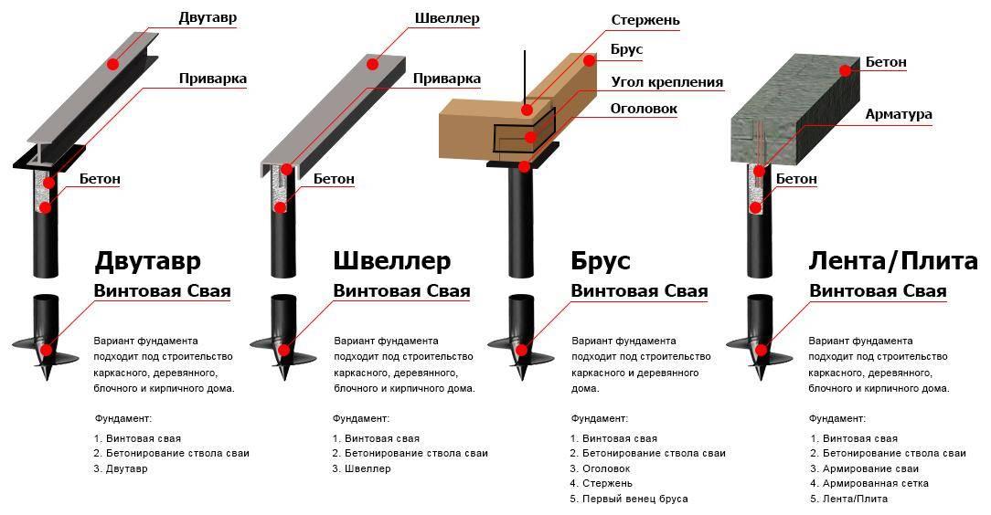 Что такое бетонный ростверк: его разновидности, технология создания