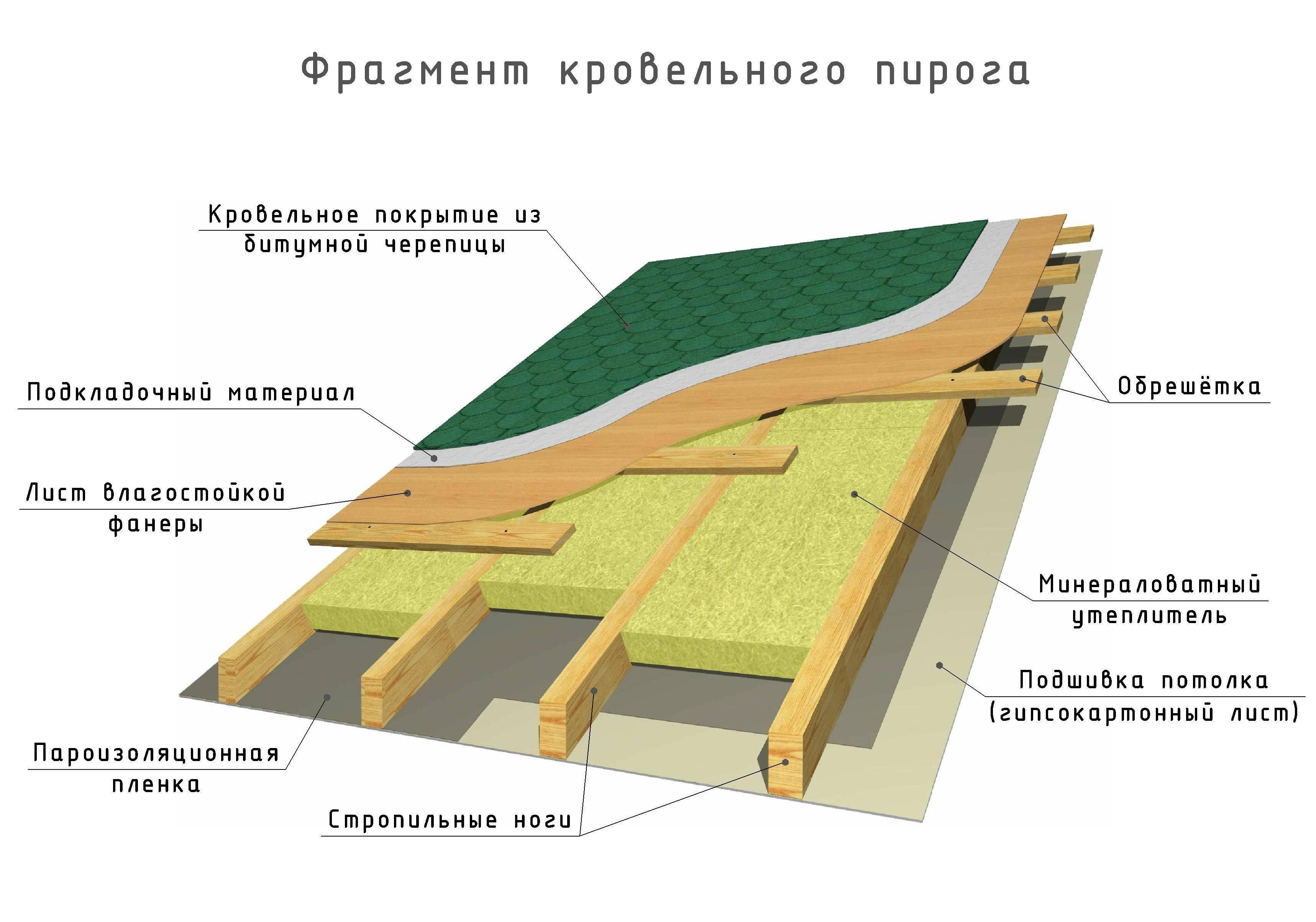 Как утеплить двухскатную крышу изнутри - клуб мастеров