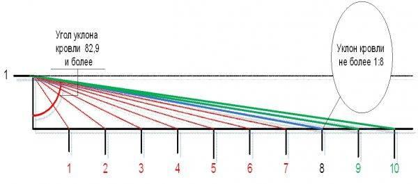 Уклон плоской кровли: минимальная раузклонка кровли в процентах, с технониколью по снип