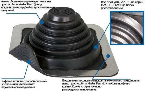 Герметизация печной трубы на крыше. заделка квадратных и круглых дымоходов