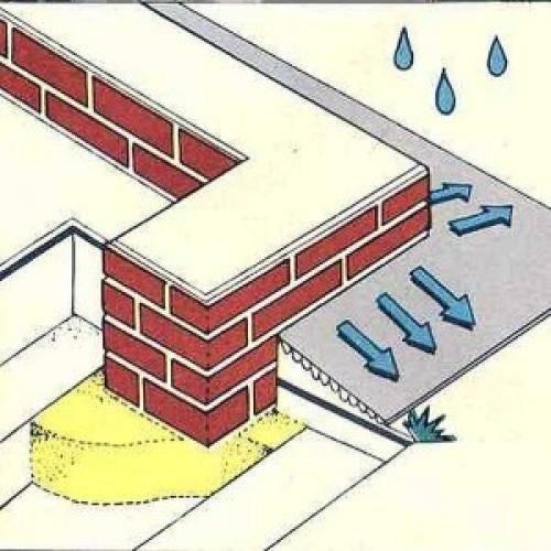 Как отремонтировать бетонную отмостку вокруг дома своими руками