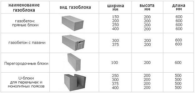 Свойства и сравнительные характеристики строительных блоков