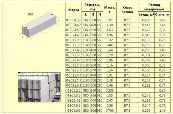 Основные характеристики фундаментных бетонных блоков